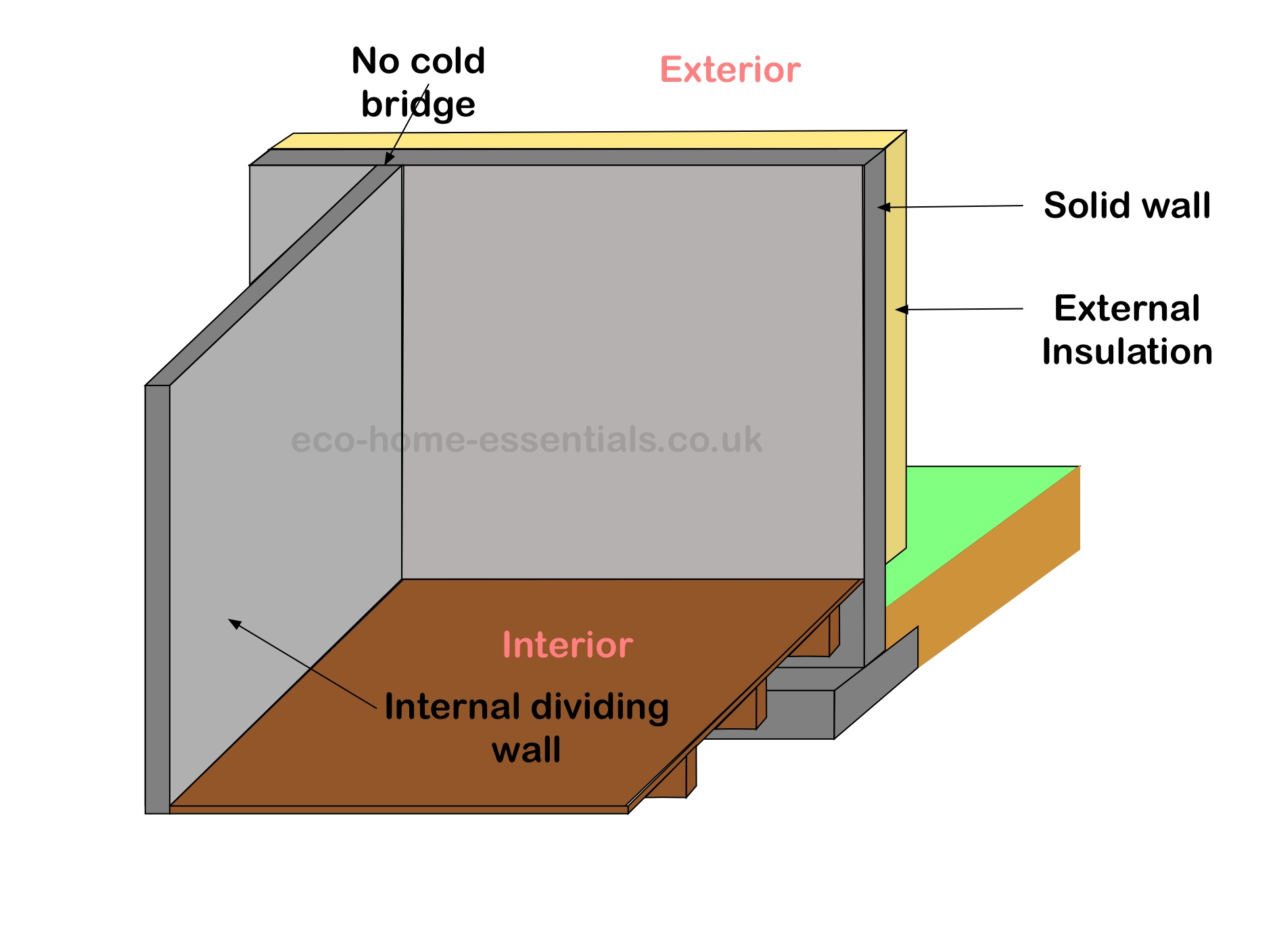 Esterior Wall Insulation/No Cold Bridging
