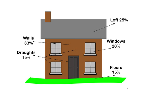 Full Fill Cavity Insulation Advantages
