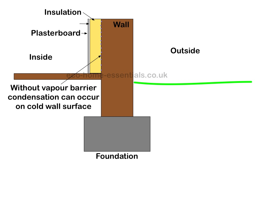 Insulated solid wall wi no vapour barrier