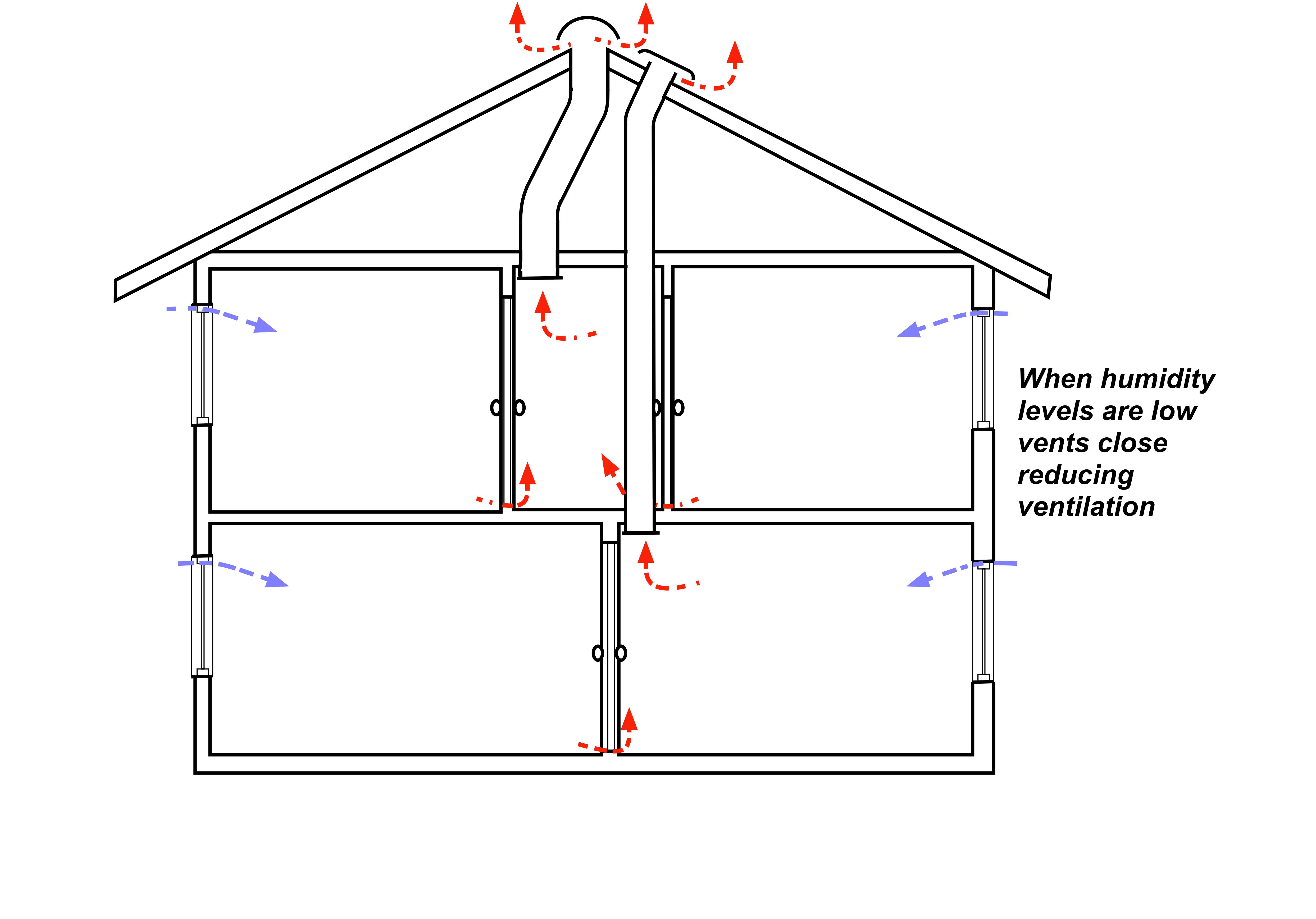 Passive Stack Ventilation Low Humidity