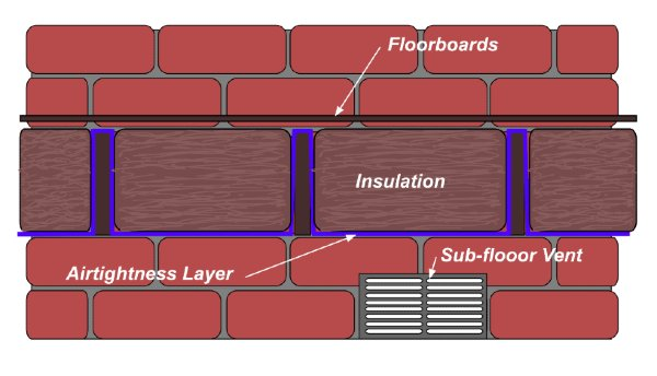 Hygroscopic Insulation for Suspended Timber Floor