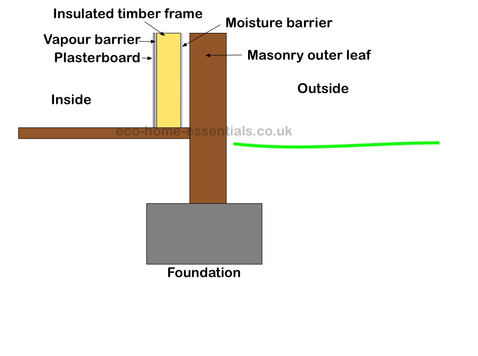 Timber frame with vapour barrier