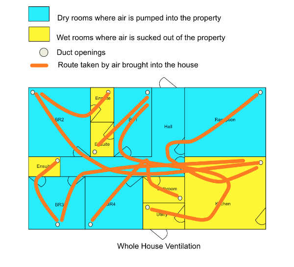 Whole House Ventilation