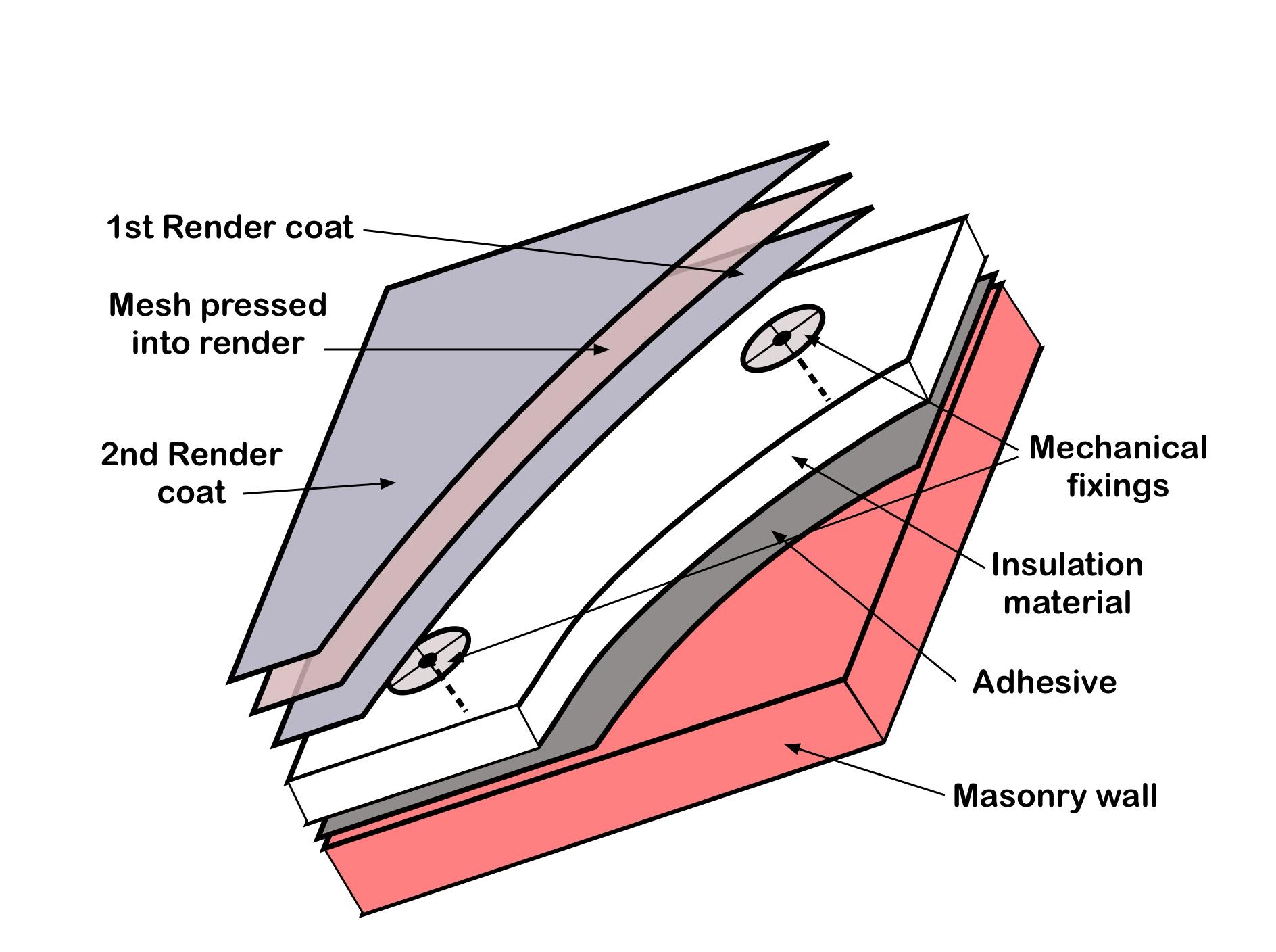 External Insulation - Typical Installation