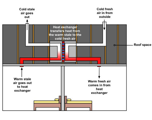The basics of how a heat recovery unit works