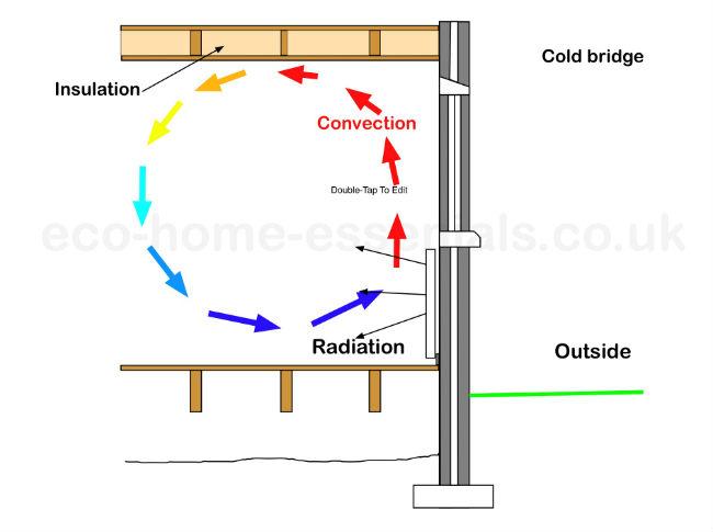 How Heat is Transferred