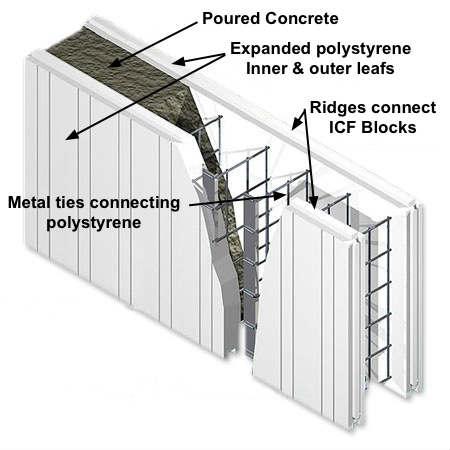 Uk icf homes explained for Styrofoam cement blocks