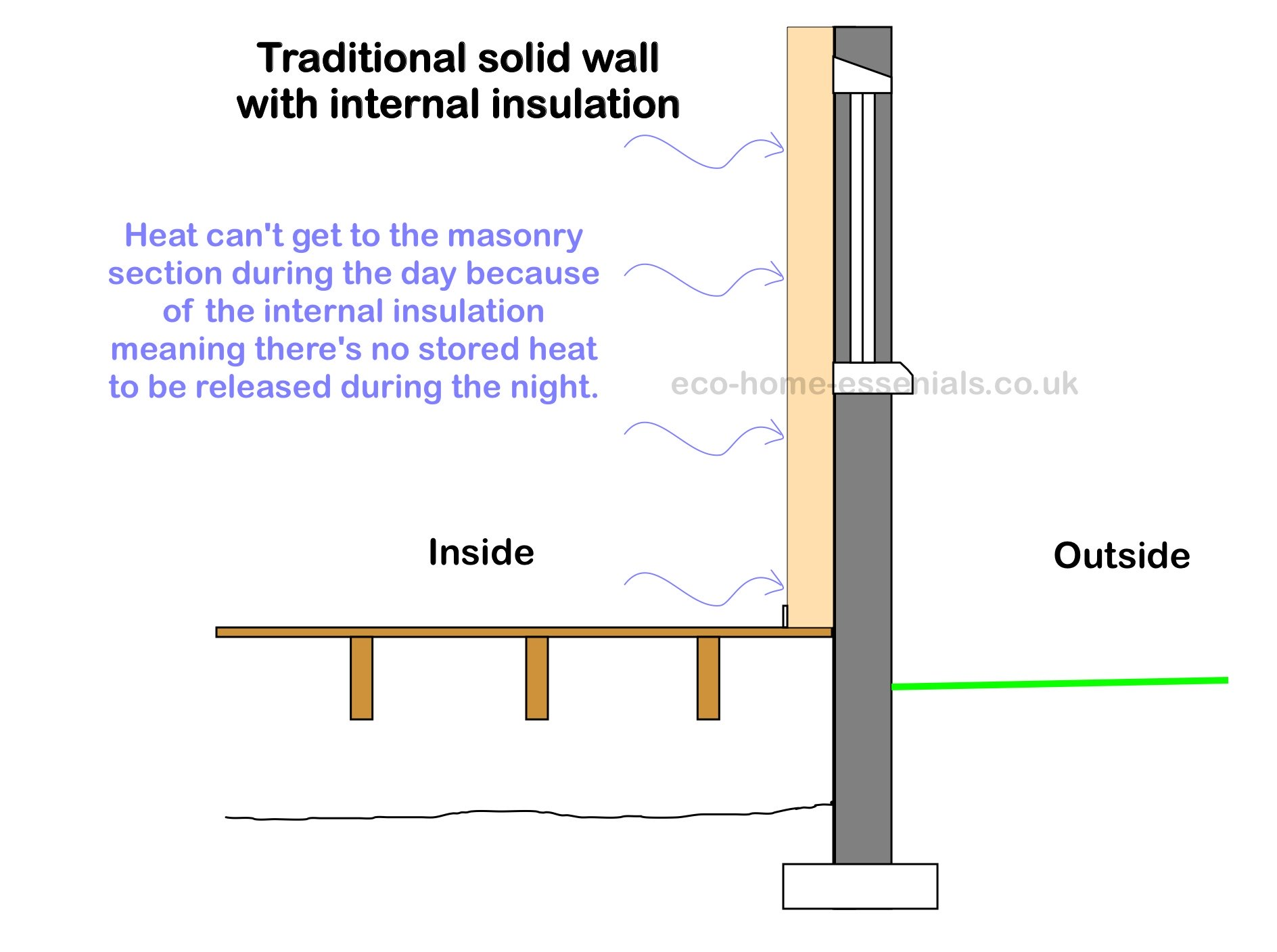 Internal Insulation - No Thermal Mass