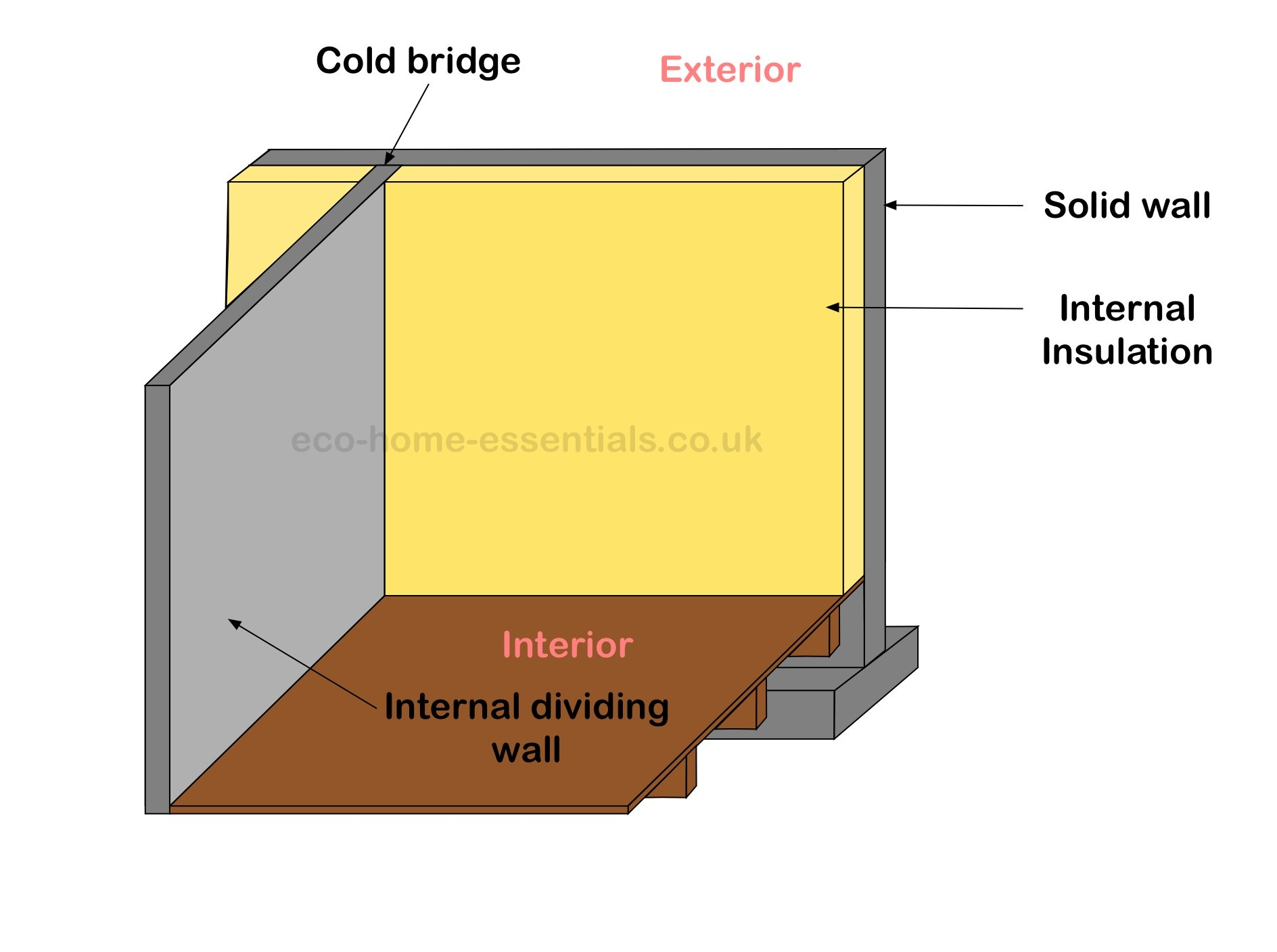internal insulation/cold bridging