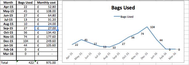 Slimpel Pellet Usage Chart