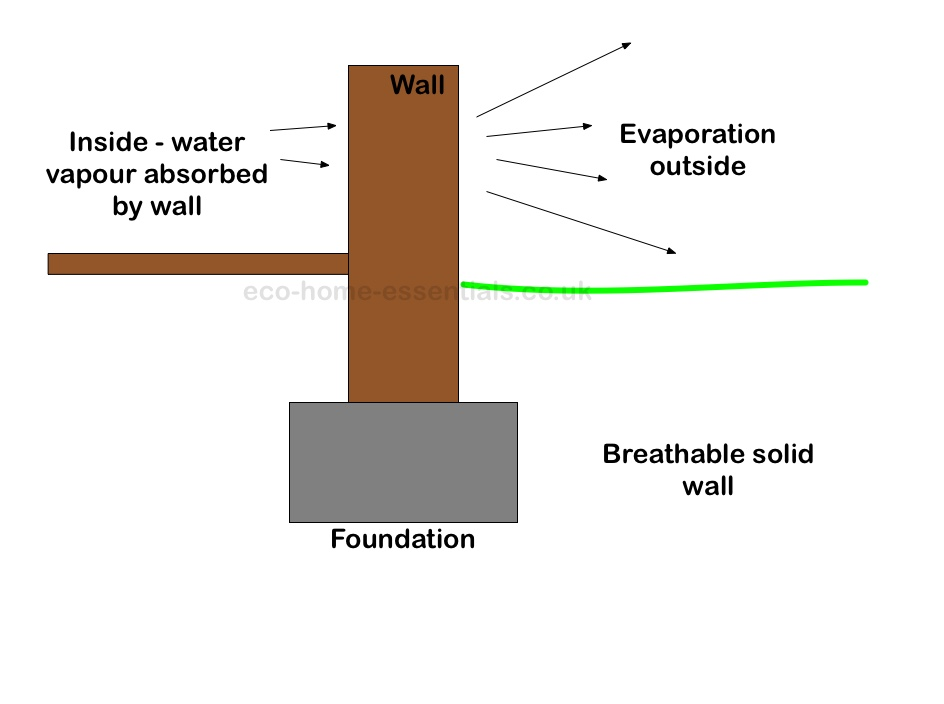 Solid Breathable Wall