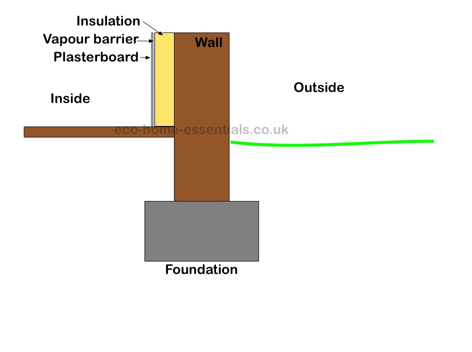 What is a vapour barrier?