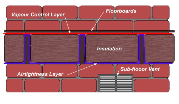 Correctly Insulated Suspended Timber Floor