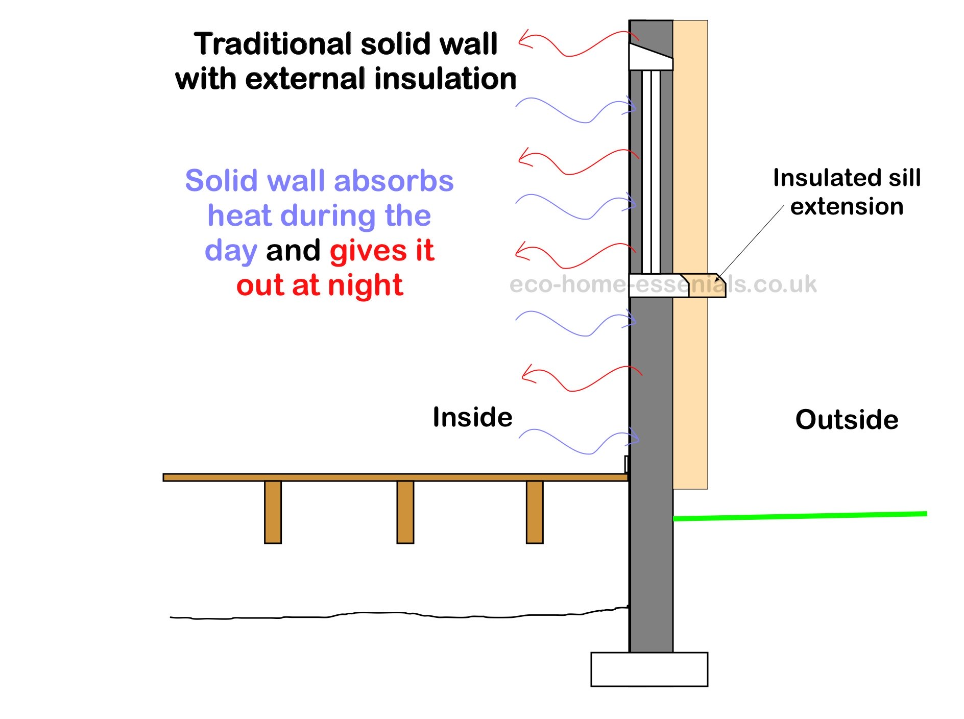 External Insulation takes advantage of thermal mass
