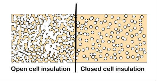 OPen and Closed Cell Spray Foam Insulation