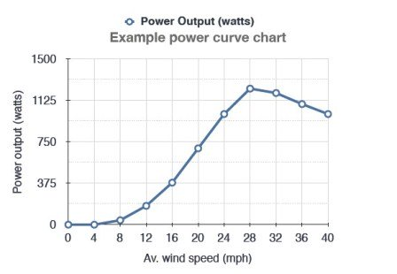 Using A Wind Power Graph To Check Wind Turbine Viability