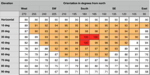 solar panel orientation in the UK