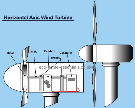 How Does Wind Power Work With Wind Turbines